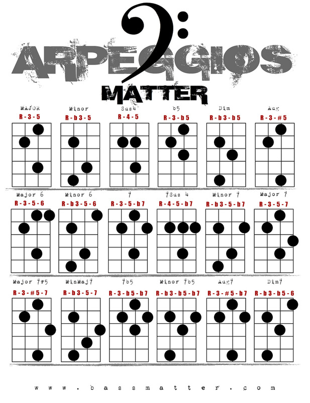 Guitar chords player
